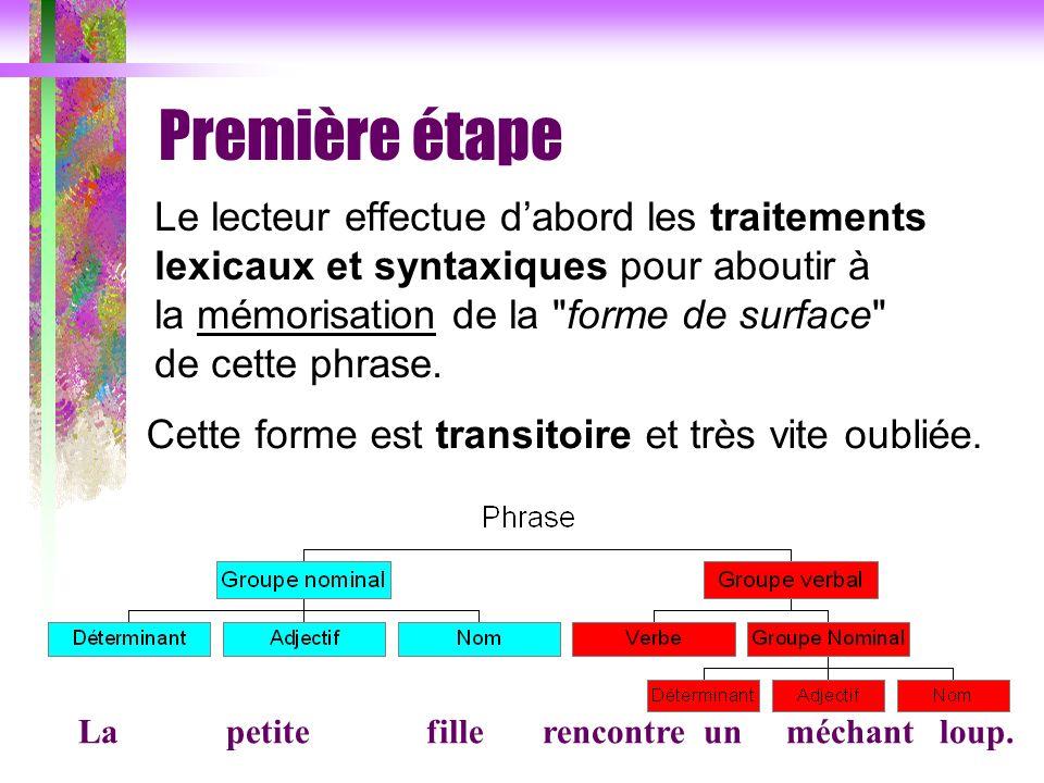 Première étape Le lecteur effectue dabord les traitements lexicaux et syntaxiques pour aboutir à la mémorisation de la