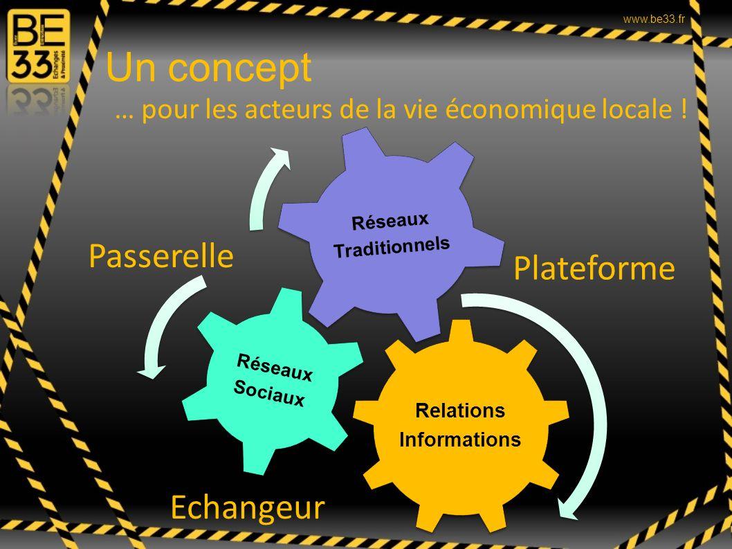 Un concept Relations Informations Réseaux Sociaux Réseaux Traditionnels Passerelle Echangeur Plateforme … pour les acteurs de la vie économique locale