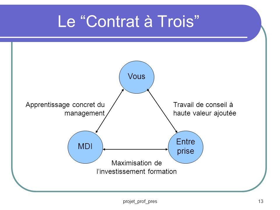 projet_prof_pres12 Vous Responsable Discipliné(e) Réaliste Organisé(e) Souple Déterminé(e) Imaginatif(ve)