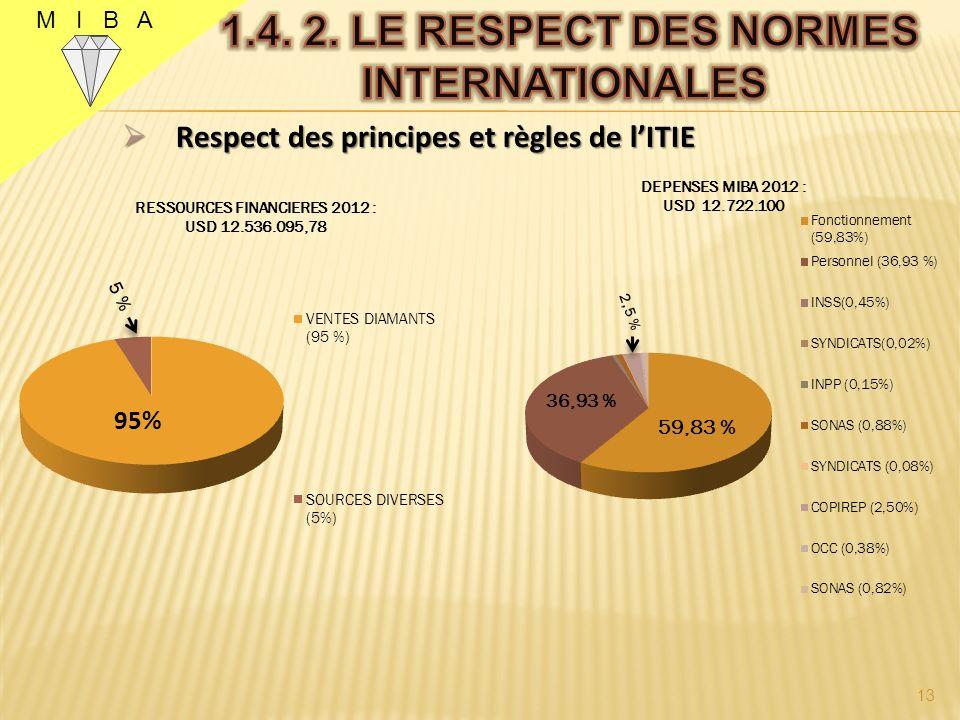 M I B A Respect des principes et règles de lITIE Respect des principes et règles de lITIE 12 48%
