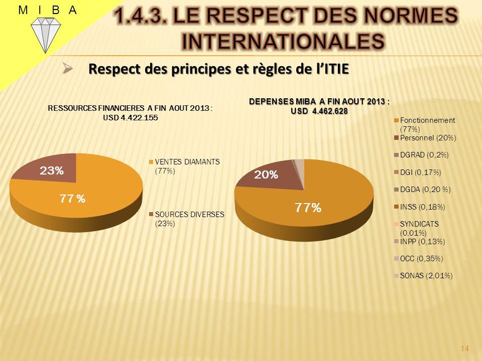 M I B A Respect des principes et règles de lITIE Respect des principes et règles de lITIE 13 DEPENSES MIBA 2012 : USD 12.722.100