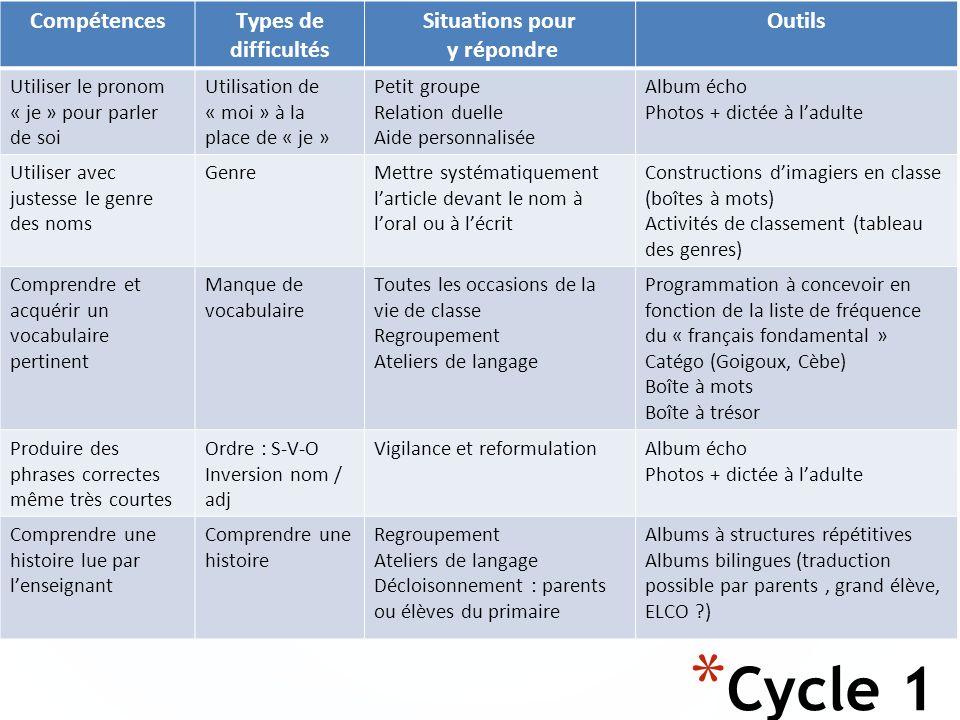 * Cycle 1 CompétencesTypes de difficultés Situations pour y répondre Outils Utiliser le pronom « je » pour parler de soi Utilisation de « moi » à la p