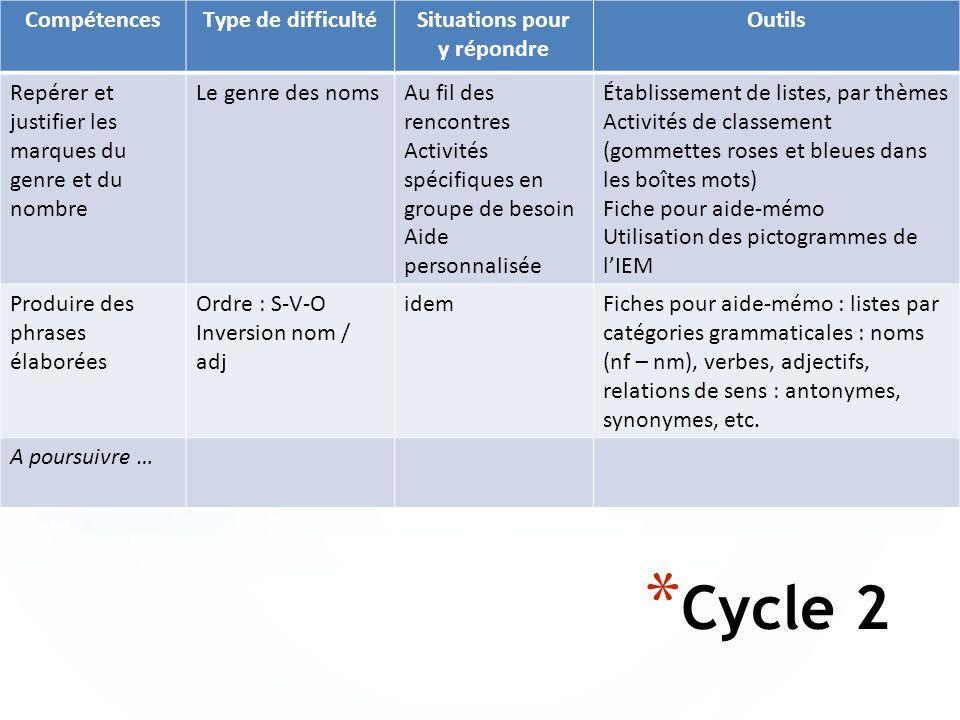 * Cycle 2 CompétencesType de difficultéSituations pour y répondre Outils Repérer et justifier les marques du genre et du nombre Le genre des nomsAu fi