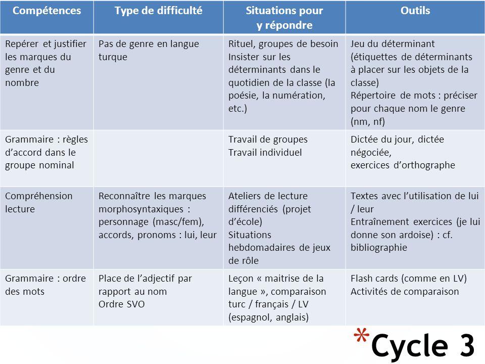 * Cycle 3 CompétencesType de difficultéSituations pour y répondre Outils Repérer et justifier les marques du genre et du nombre Pas de genre en langue