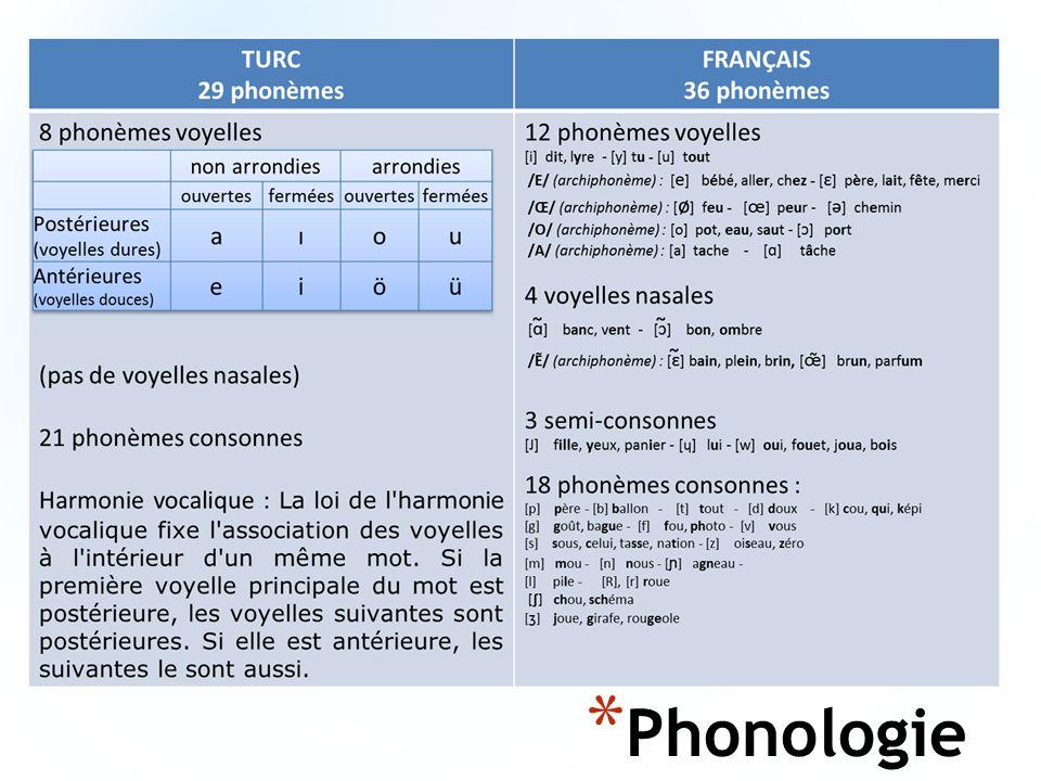 * Phonologie
