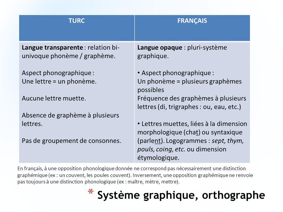 * Système graphique, orthographe En français, à une opposition phonologique donnée ne correspond pas nécessairement une distinction graphémique (ex :