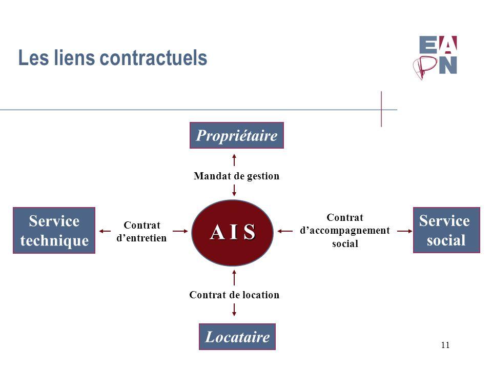 11 A I S Service social Contrat daccompagnement social Service technique Propriétaire Locataire Les liens contractuels Contrat dentretien Contrat de l