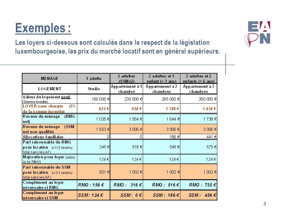3 Exemples : Les loyers ci-dessous sont calculés dans le respect de la législation luxembourgeoise, les prix du marché locatif sont en général supérie