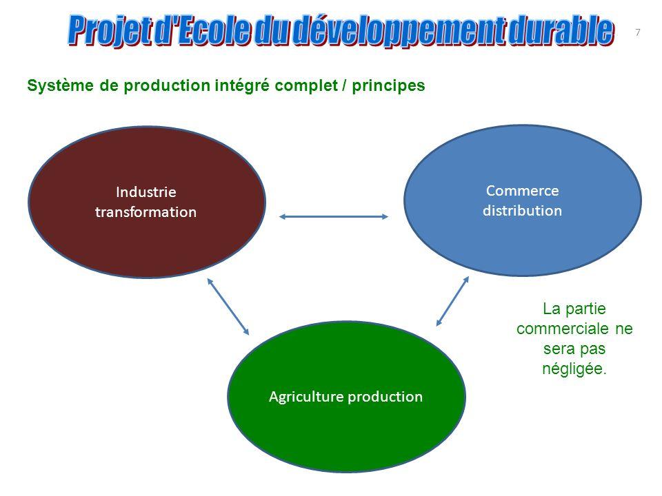 7 Système de production intégré complet / principes Industrie transformation Commerce distribution Agriculture production La partie commerciale ne ser