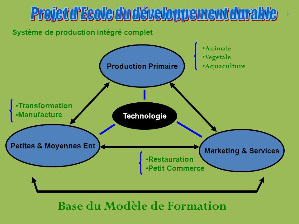 8 Système de production intégré complet Production Primaire Petites & Moyennes Ent Marketing & Services Technologie Animale Vegetale Aquaculture Resta