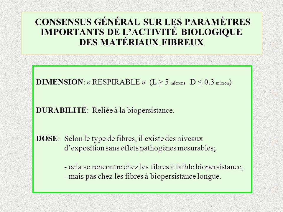 CONSENSUS GÉNÉRAL SUR LES PARAMÈTRES IMPORTANTS DE LACTIVITÉ BIOLOGIQUE DES MATÉRIAUX FIBREUX CONSENSUS GÉNÉRAL SUR LES PARAMÈTRES IMPORTANTS DE LACTI