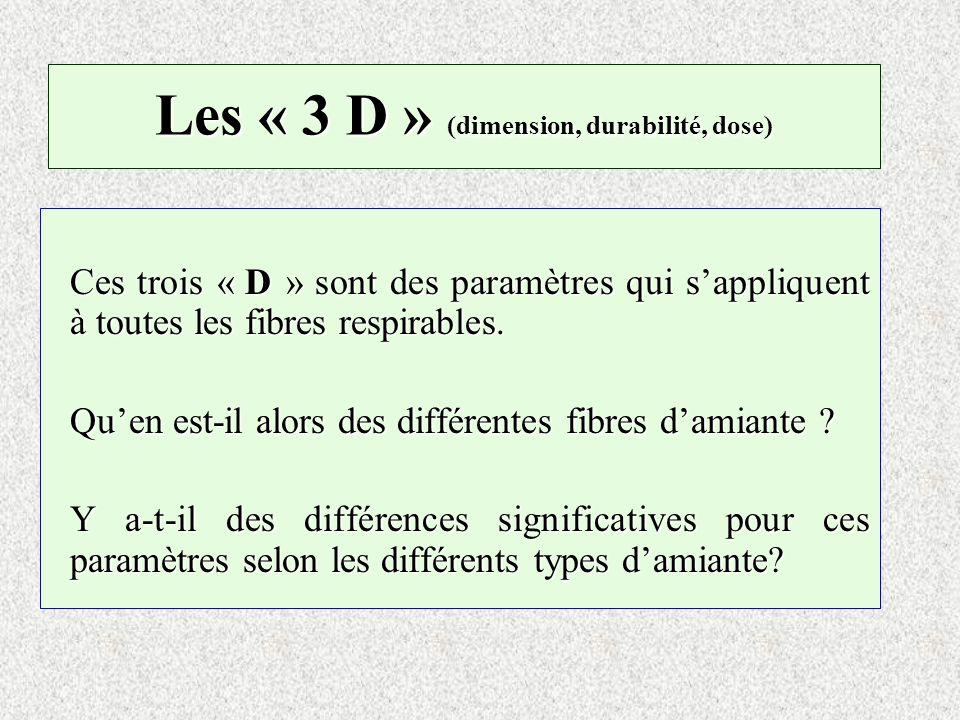 Les « 3 D » (dimension, durabilité, dose) Ces trois « D » sont des paramètres qui sappliquent à toutes les fibres respirables. Quen est-il alors des d