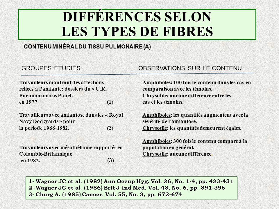 DIFFÉRENCES SELON LES TYPES DE FIBRES CONTENU MINÉRAL DU TISSU PULMONAIRE (A) OBSERVATIONS SUR LE CONTENU GROUPES ÉTUDIÉS OBSERVATIONS SUR LE CONTENU
