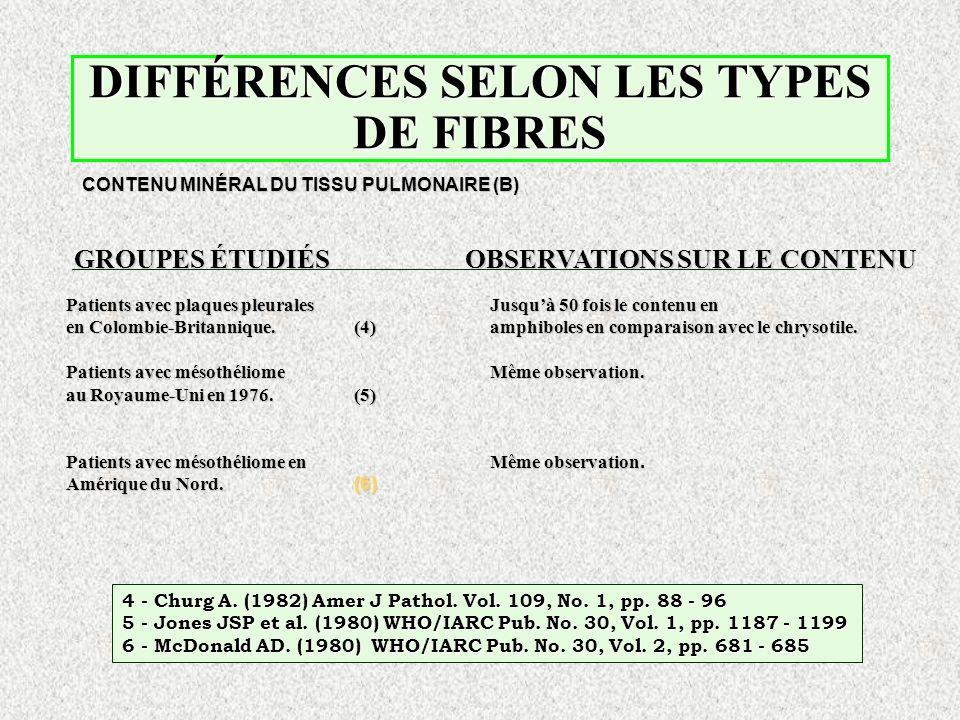 DIFFÉRENCES SELON LES TYPES DE FIBRES CONTENU MINÉRAL DU TISSU PULMONAIRE (B) GROUPES ÉTUDIÉS OBSERVATIONS SUR LE CONTENU Patients avec plaques pleura
