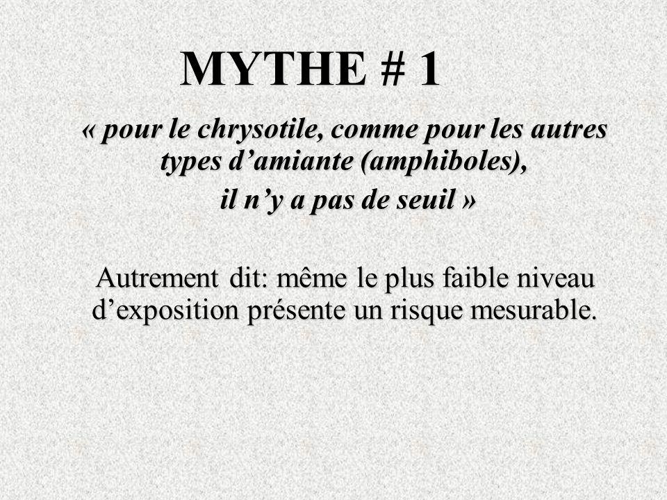 MYTHE # 1 « pour le chrysotile, comme pour les autres types damiante (amphiboles), il ny a pas de seuil » il ny a pas de seuil » Autrement dit: même l