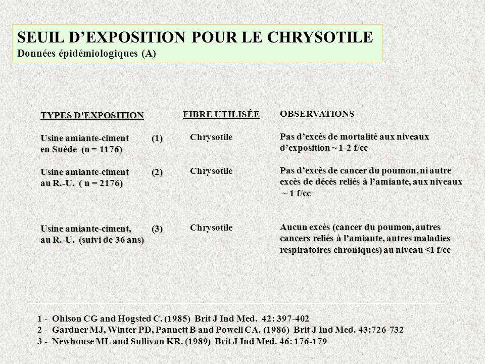 FIBRE UTILISÉE Chrysotile OBSERVATIONS Pas dexcès de mortalité aux niveaux dexposition ~ 1-2 f/cc Pas dexcès de cancer du poumon, ni autre excès de dé