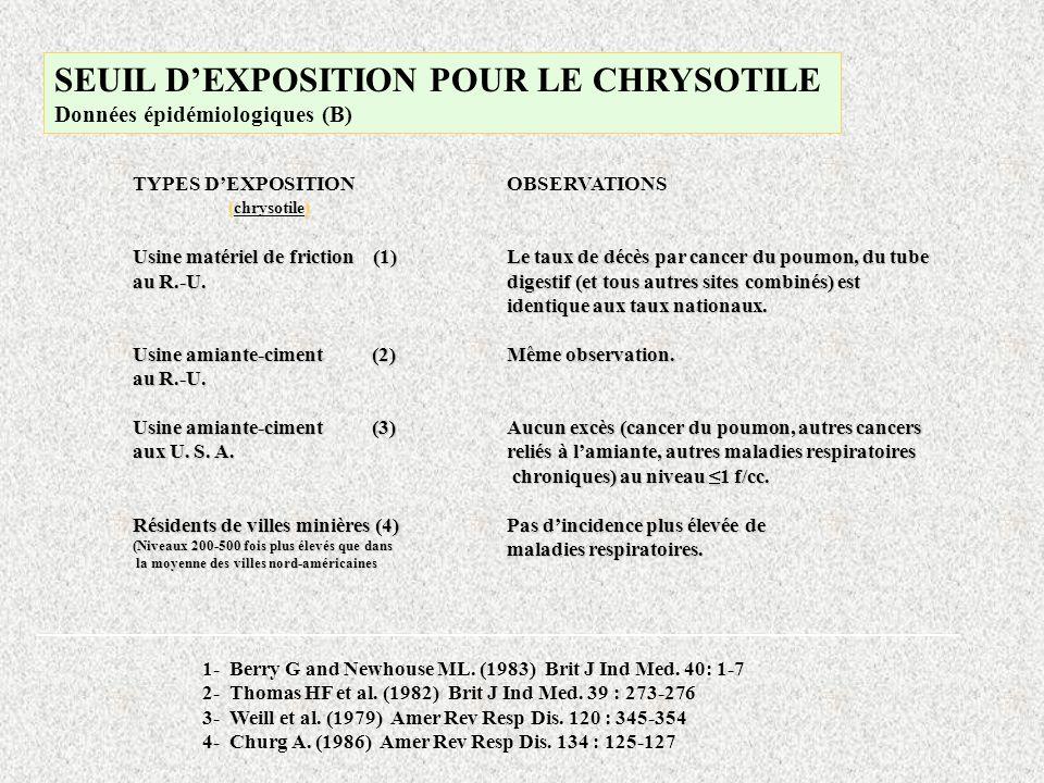 ________________________________________________________________ TYPES DEXPOSITION Usine matériel de friction (1) au R.-U. Usine amiante-ciment (2) au