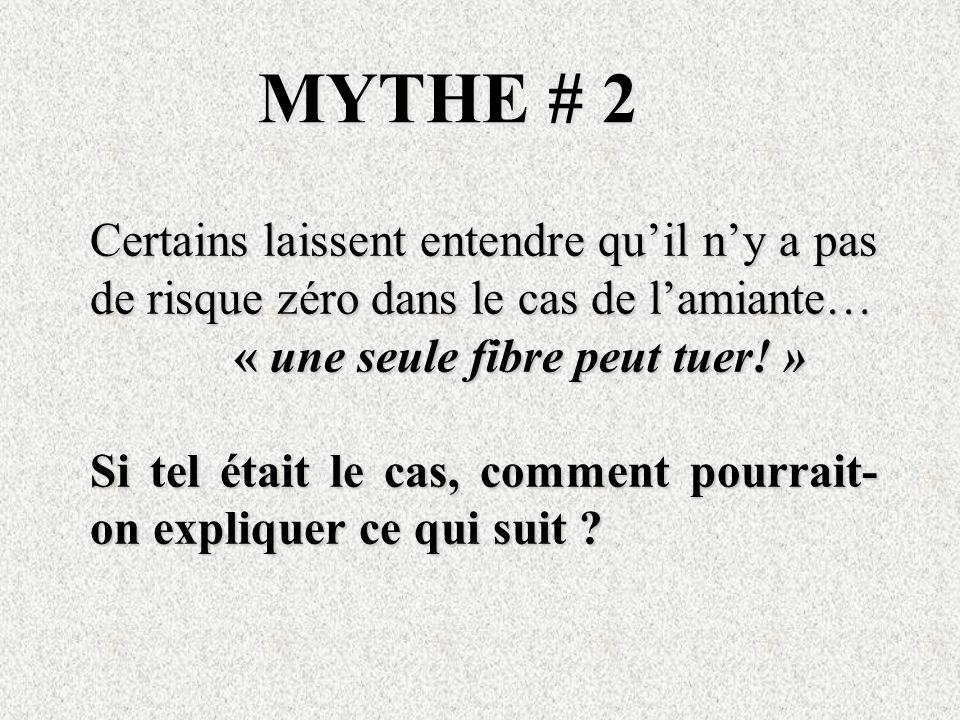 MYTHE # 2 Certains laissent entendre quil ny a pas de risque zéro dans le cas de lamiante… « une seule fibre peut tuer! » « une seule fibre peut tuer!