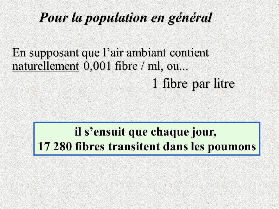 Pour la population en général En supposant que lair ambiant contient naturellement 0,001 fibre / ml, ou... 1 fibre par litre il sensuit sensuit que ch