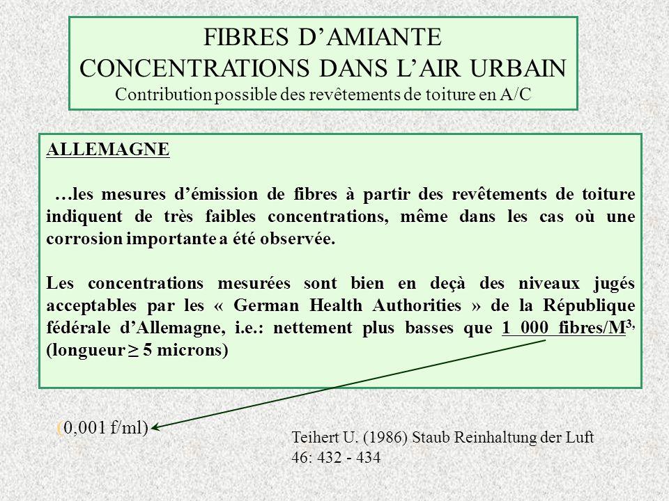 FIBRES DAMIANTE CONCENTRATIONS DANS LAIR URBAIN Contribution possible des revêtements de toiture en A/C ALLEMAGNE …les mesures démission de fibres à p