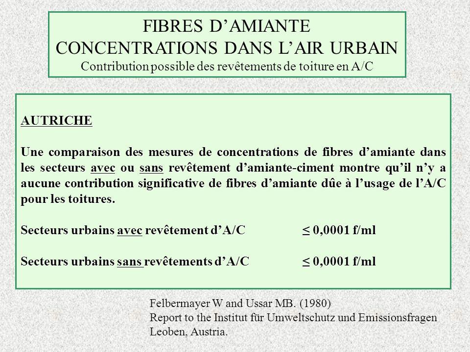 FIBRES DAMIANTE CONCENTRATIONS DANS LAIR URBAIN Contribution possible des revêtements de toiture en A/C AUTRICHE Une comparaison des mesures de concen