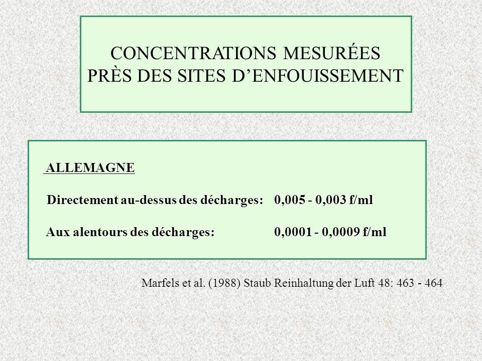 CONCENTRATIONS MESURÉES PRÈS DES SITES DENFOUISSEMENT ALLEMAGNE ALLEMAGNE Directement au-dessus des décharges:0,005 - 0,003 f/ml Directement au-dessus