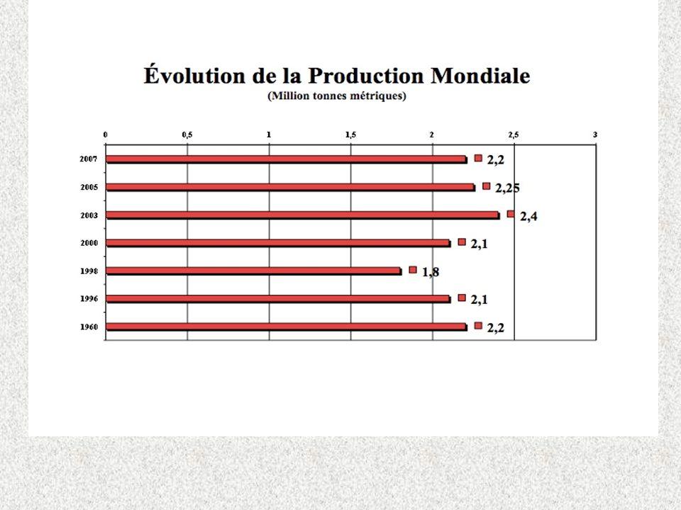 À NOTER: 1/ Depuis au moins cinquante ans, la production est relativement constante.