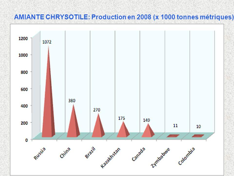 5 AMIANTE CHRYSOTILE: Production en 2008 (x 1000 tonnes métriques)