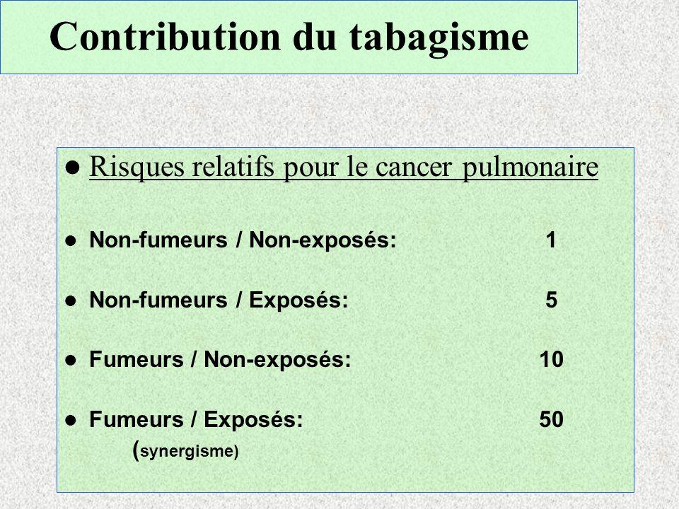 Contribution du tabagisme Risques relatifs pour le cancer pulmonaire Non-fumeurs / Non-exposés: 1 Non-fumeurs / Exposés: 5 Fumeurs / Non-exposés:10 Fu
