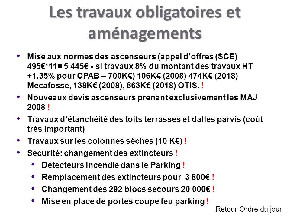 Les travaux obligatoires et aménagements Mise aux normes des ascenseurs (appel doffres (SCE) 495*11= 5 445 - si travaux 8% du montant des travaux HT +1.35% pour CPAB – 700K) 106K (2008) 474K (2018) Mecafosse, 138K (2008), 663K (2018) OTIS.