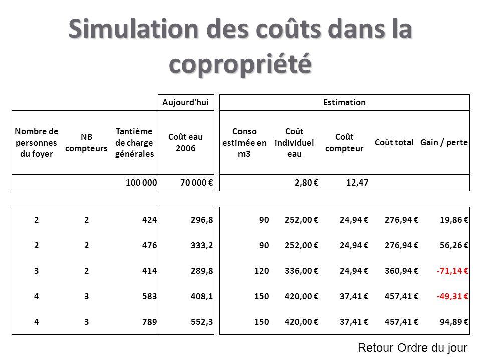 Simulation des coûts dans la copropriété Retour Ordre du jour