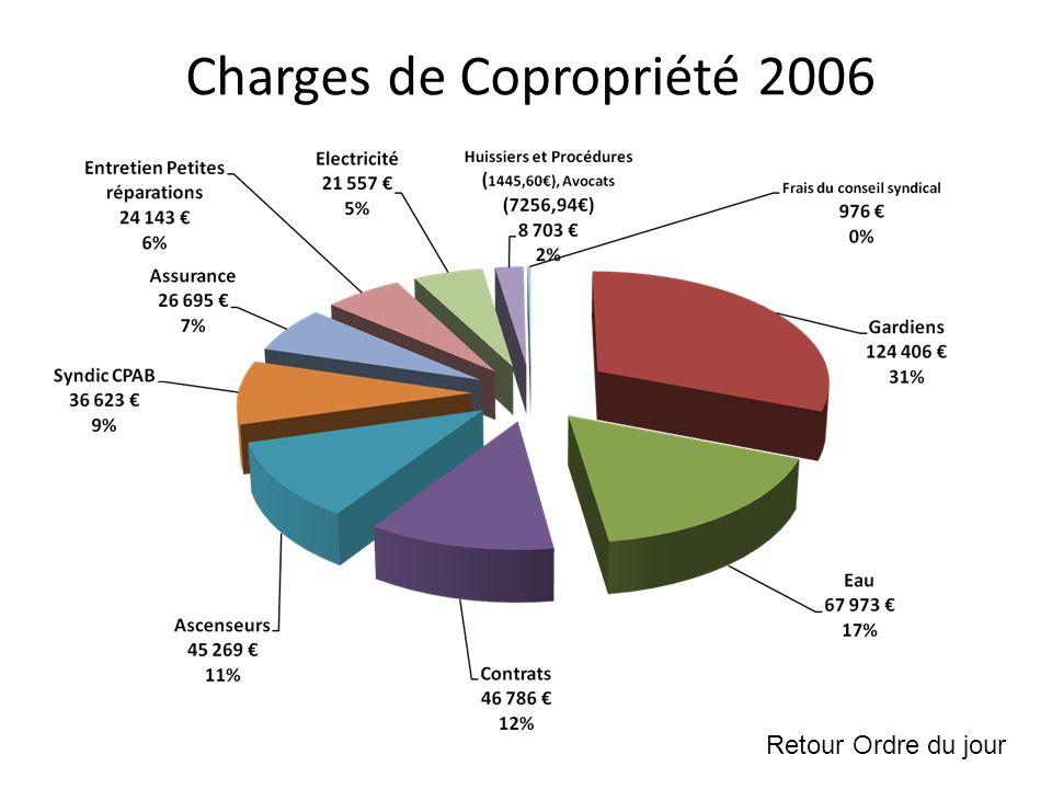 Charges de Copropriété 2006 Retour Ordre du jour