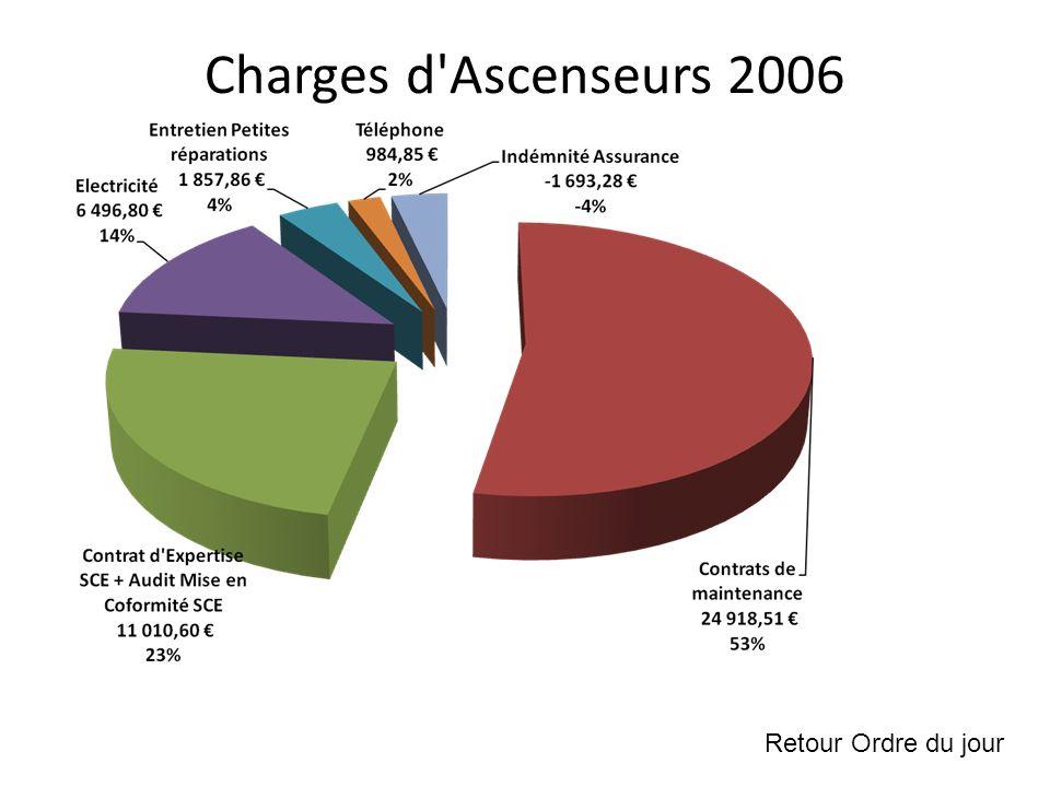 Charges d Ascenseurs 2006 Retour Ordre du jour