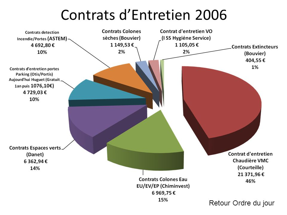 Contrats dEntretien 2006 Retour Ordre du jour