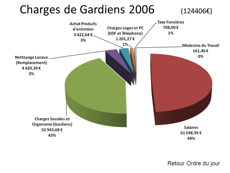 Charges de Gardiens 2006 (124406) Retour Ordre du jour