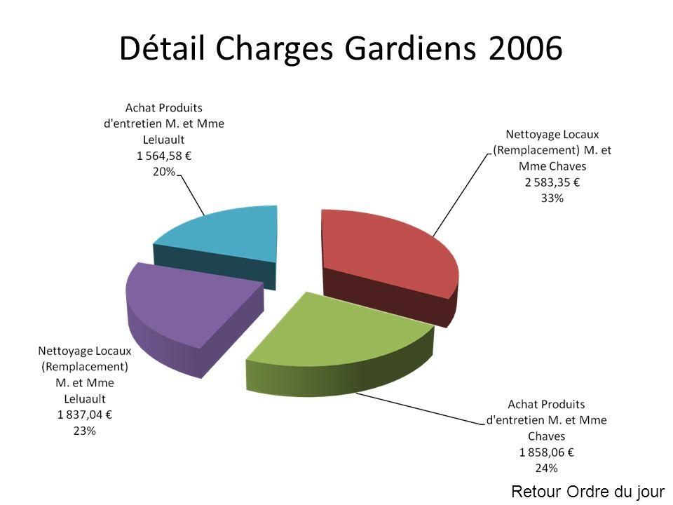 Détail Charges Gardiens 2006 Retour Ordre du jour