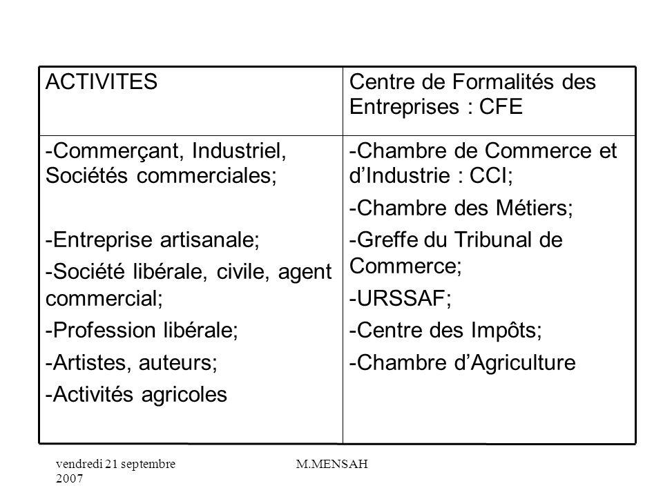 vendredi 21 septembre 2007 M.MENSAH VI/ LES FORMALITES DE CREATION AU CFE : Centre de Formalités des Entreprises Toute création dentreprise doit être faite au CFE.