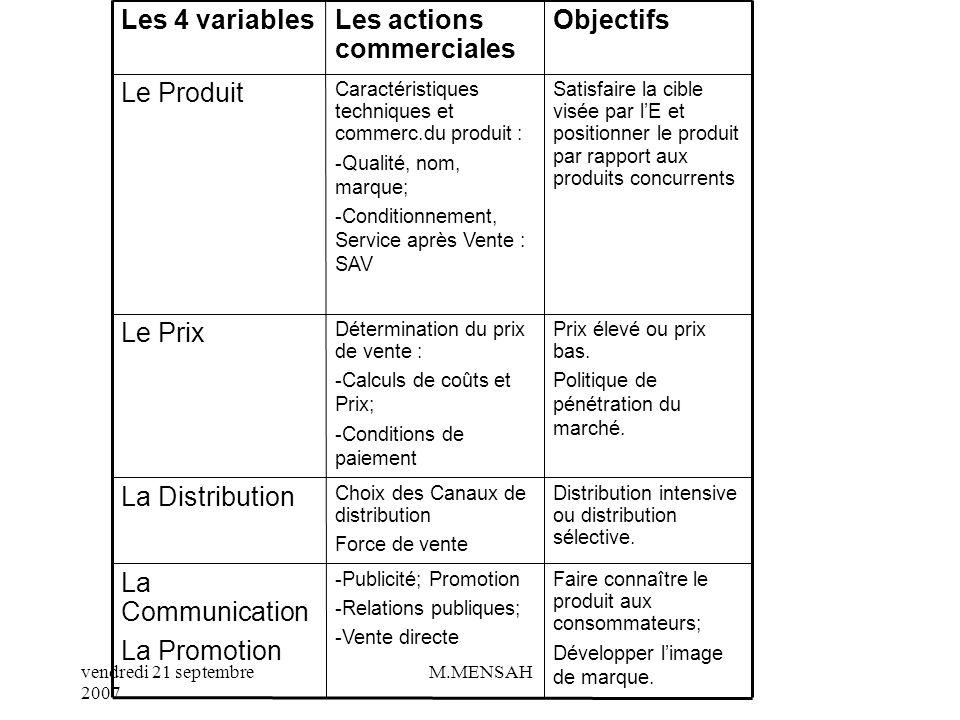 vendredi 21 septembre 2007 M.MENSAH Le plan de marchéage sappelle également la politique des 4 P (Product, Price, Place, Promotion) ou la politique de
