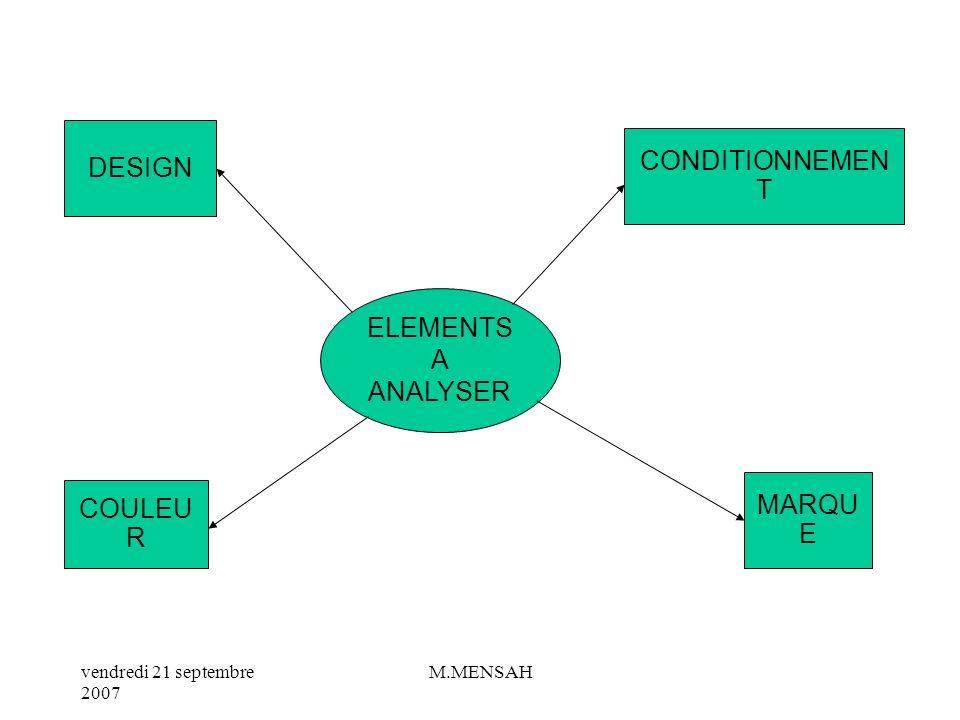 vendredi 21 septembre 2007 M.MENSAH II/ LA POLITIQUE DU PRODUIT a / les fonctions du produit Le produit remplit 2 fonctions essentielles : une fonctio