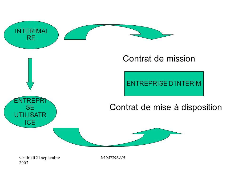 vendredi 21 septembre 2007 M.MENSAH b/ Le contrat de mission Conclu entre lE dintérim et le salarié intérimaire. En plus des mentions obligatoires ins