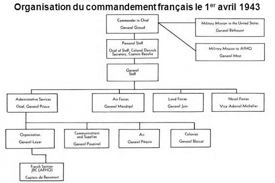 Mobilisation générale En 1943-1944, la population européenne de lAlgérie est constituée à 86 % de Français.