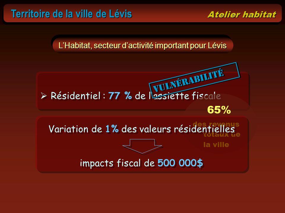 Territoire de la ville de Lévis Atelier habitat Territoire de la ville de Lévis Atelier habitat Résidentiel : 77 % de lassiette fiscale LHabitat, sect