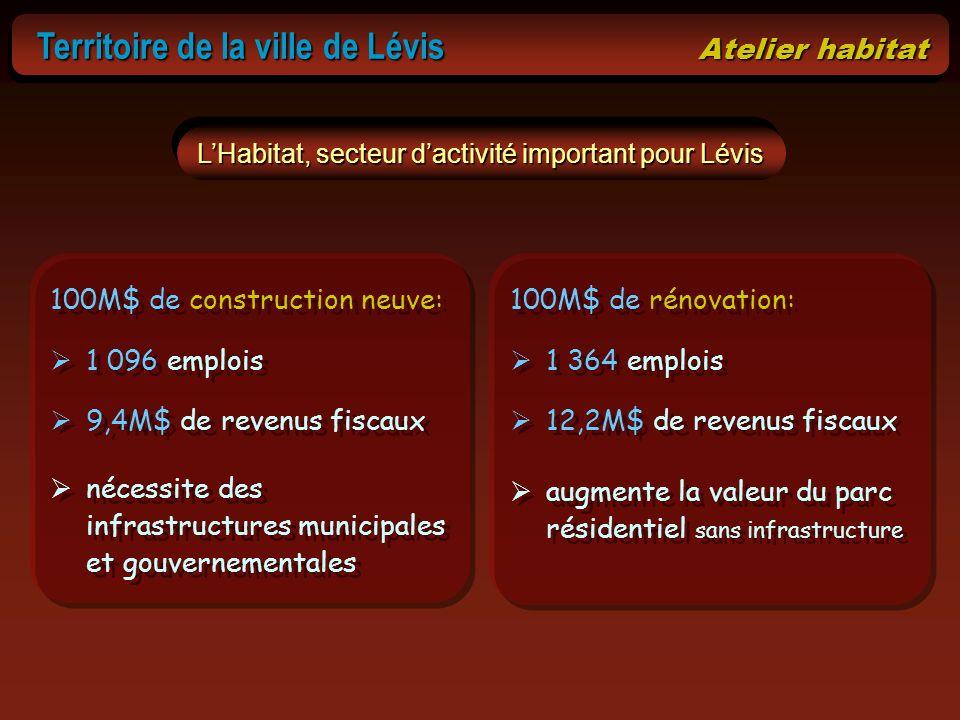 Territoire de la ville de Lévis Atelier habitat Territoire de la ville de Lévis Atelier habitat 100M$ de construction neuve: 1 096 emplois 9,4M$ de re