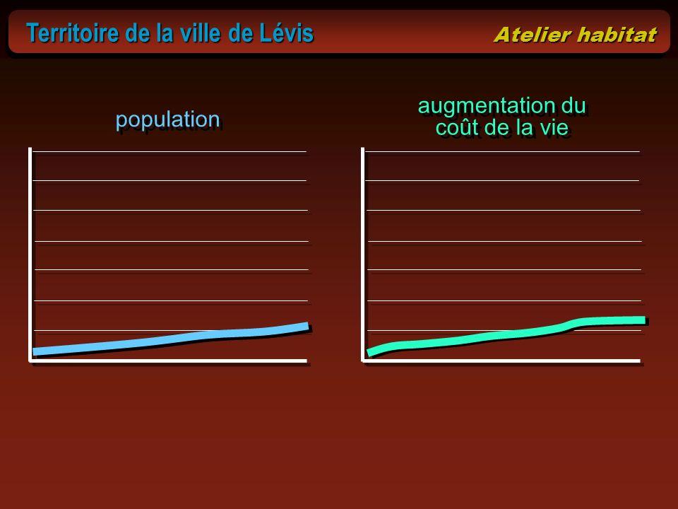 Territoire de la ville de Lévis Atelier habitat Territoire de la ville de Lévis Atelier habitat population augmentation du coût de la vie