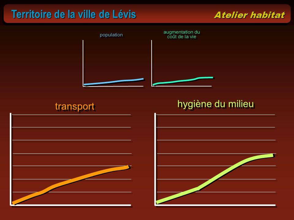 Territoire de la ville de Lévis Atelier habitat Territoire de la ville de Lévis Atelier habitat population augmentation du coût de la vie transport hy