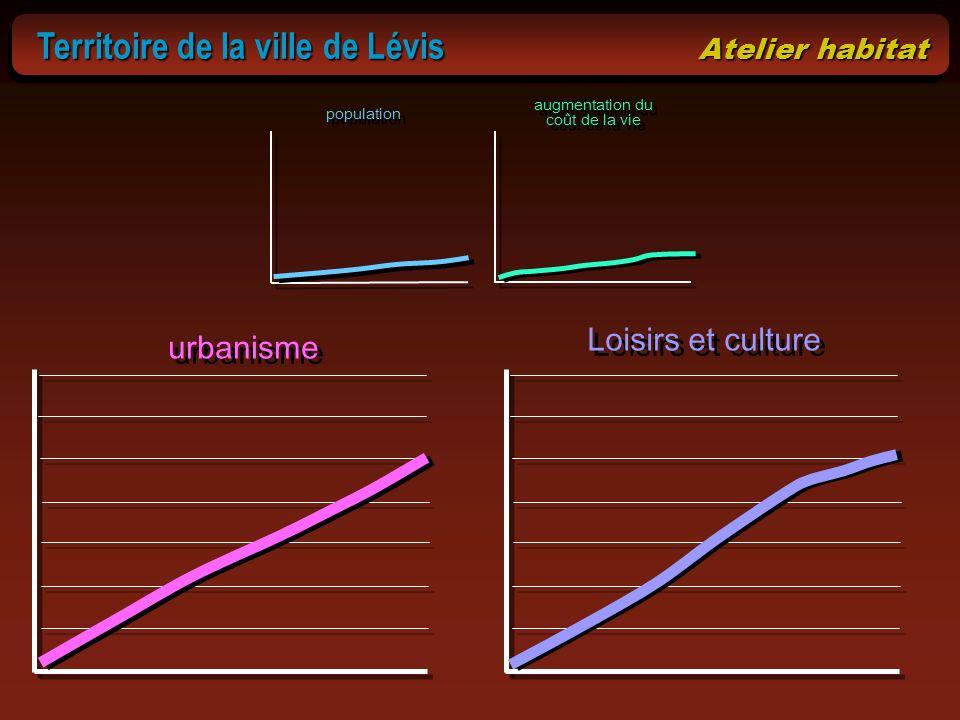 Territoire de la ville de Lévis Atelier habitat Territoire de la ville de Lévis Atelier habitat population augmentation du coût de la vie urbanisme Lo