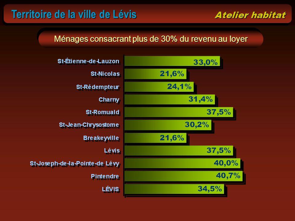 Ménages consacrant plus de 30% du revenu au loyer Territoire de la ville de Lévis Atelier habitat Territoire de la ville de Lévis Atelier habitat
