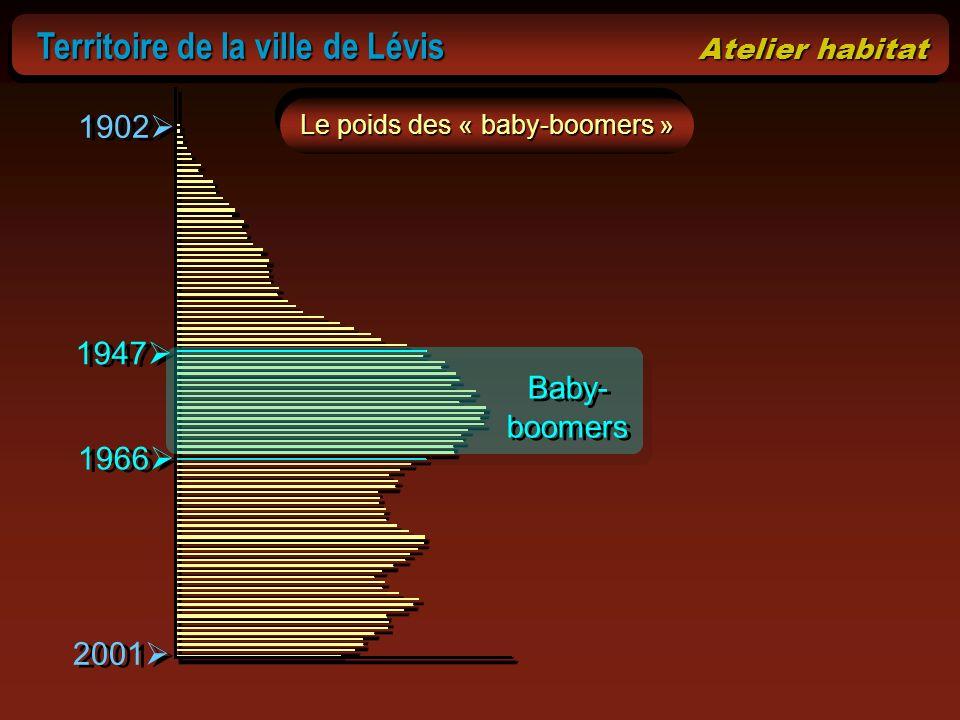 Le poids des « baby-boomers » 2001 1902 1947 1966 Baby- boomers Territoire de la ville de Lévis Atelier habitat Territoire de la ville de Lévis Atelie