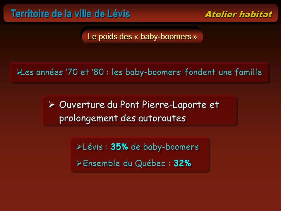 Le poids des « baby-boomers » Les années 70 et 80 : les baby-boomers fondent une famille Ouverture du Pont Pierre-Laporte et prolongement des autorout