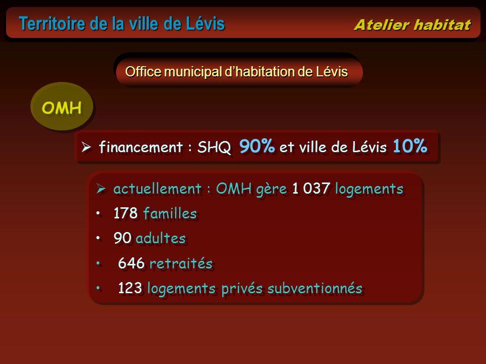 Territoire de la ville de Lévis Atelier habitat Territoire de la ville de Lévis Atelier habitat Office municipal dhabitation de Lévis financement : SH